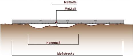 Ermittlung der Oberflächenebenheit