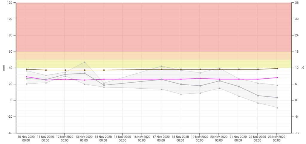 Diagramm x-Achse: Zeitverlauf 10.11.-23.11., y-Achse: -40 - 120 mm und -12 - 36 °C